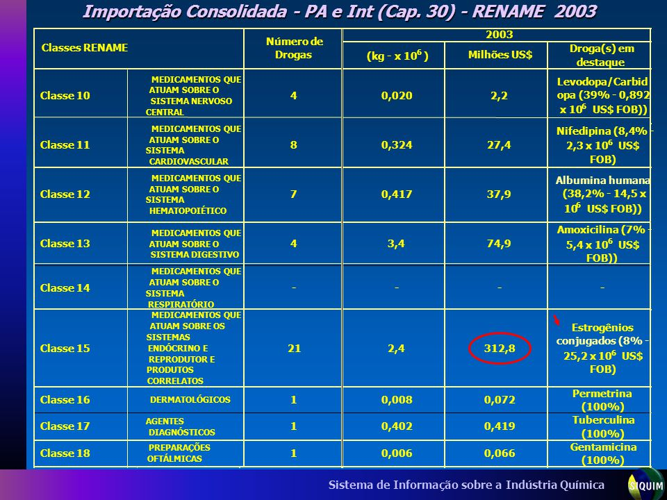 Importação Consolidada - PA e Int (Cap. 30) - RENAME 2003