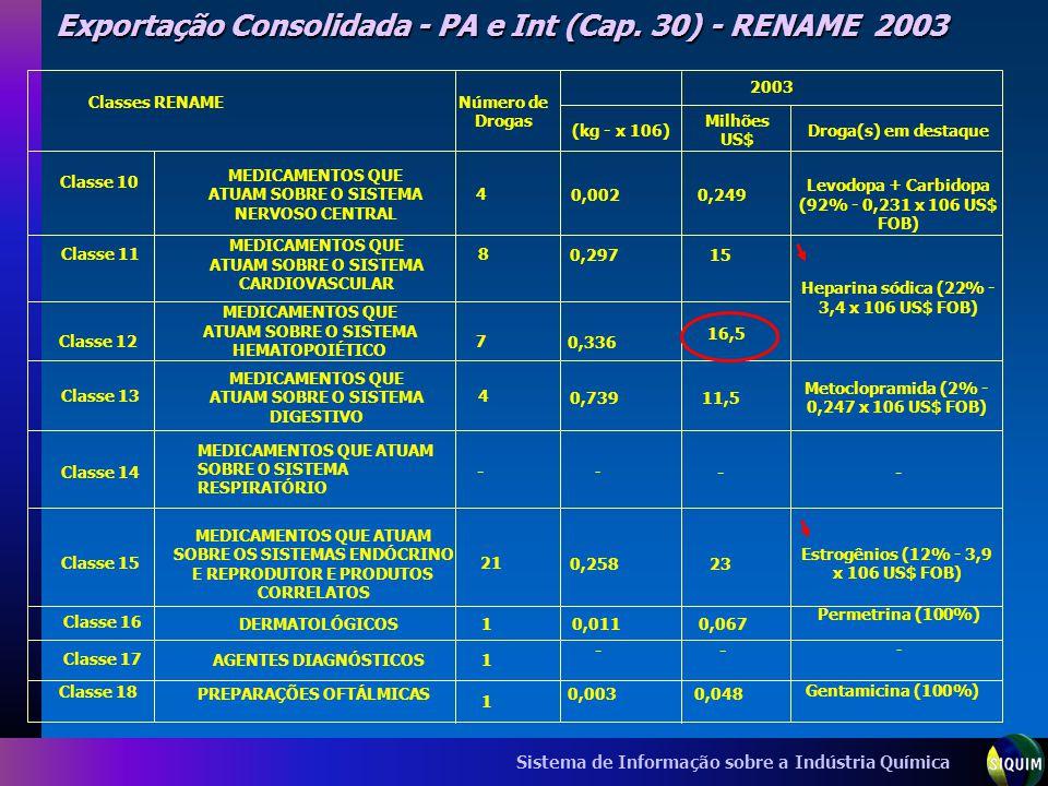 Exportação Consolidada - PA e Int (Cap. 30) - RENAME 2003