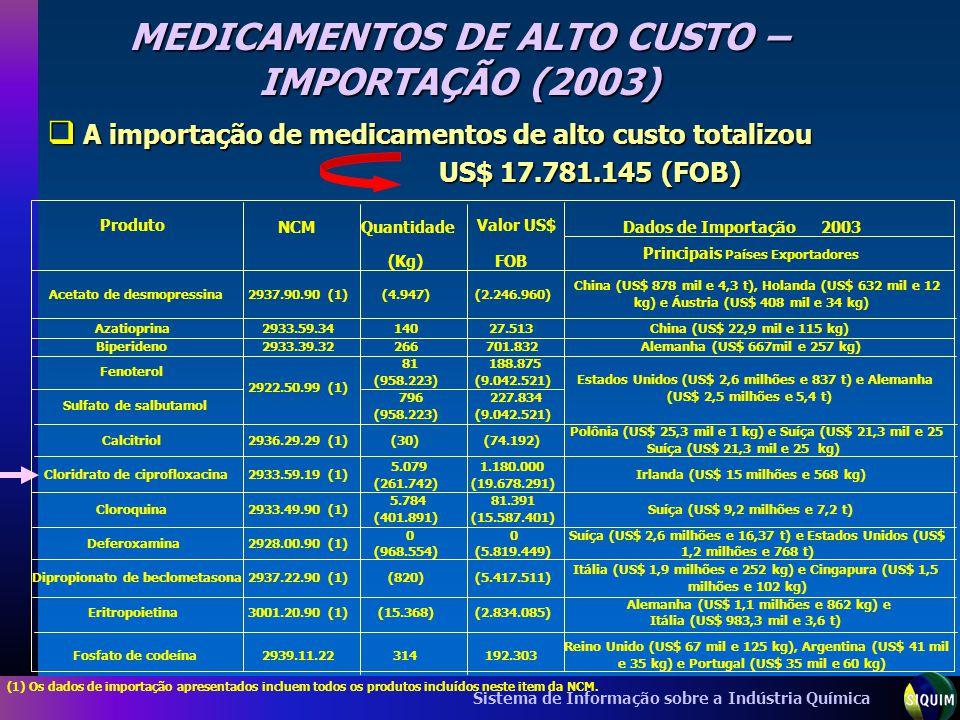 MEDICAMENTOS DE ALTO CUSTO – IMPORTAÇÃO (2003)