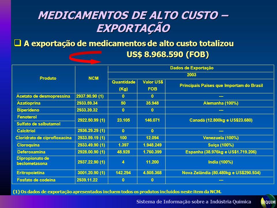 MEDICAMENTOS DE ALTO CUSTO – EXPORTAÇÃO
