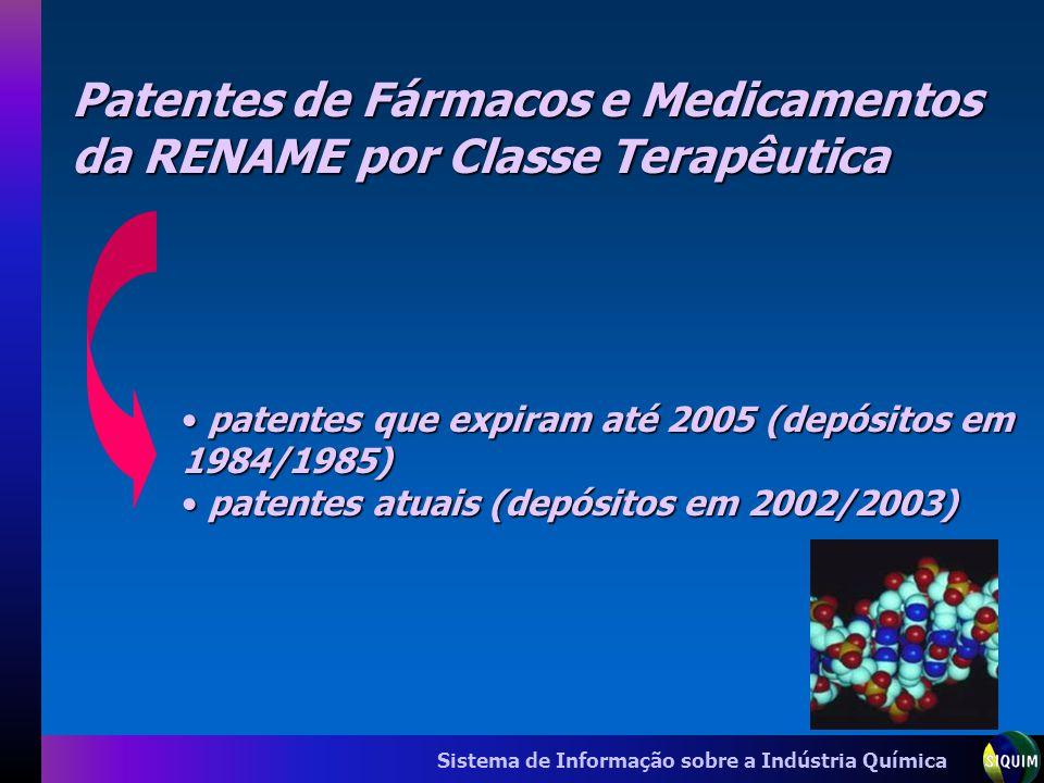 Patentes de Fármacos e Medicamentos da RENAME por Classe Terapêutica