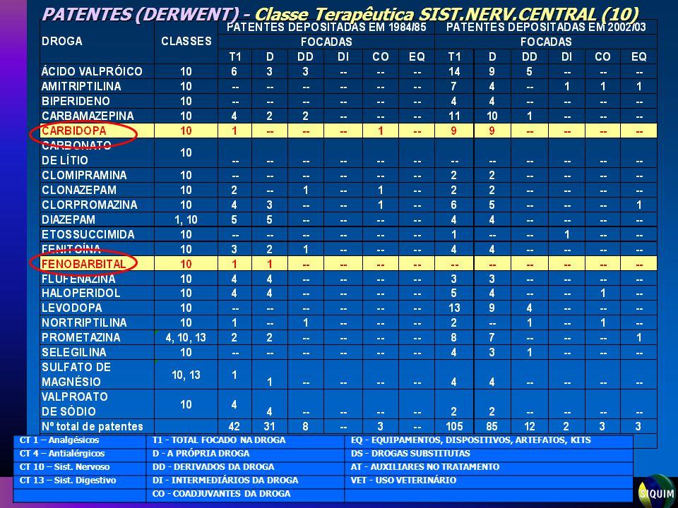 PATENTES (DERWENT) - Classe Terapêutica SIST.NERV.CENTRAL (10)