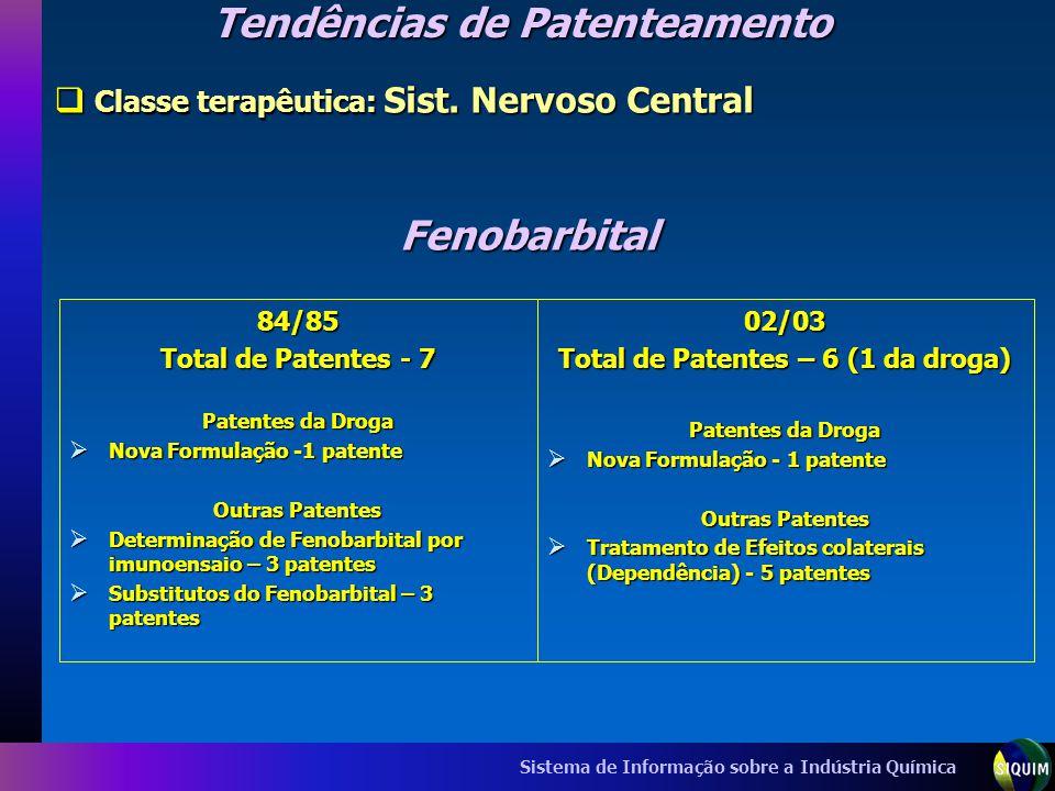 Tendências de Patenteamento Total de Patentes – 6 (1 da droga)