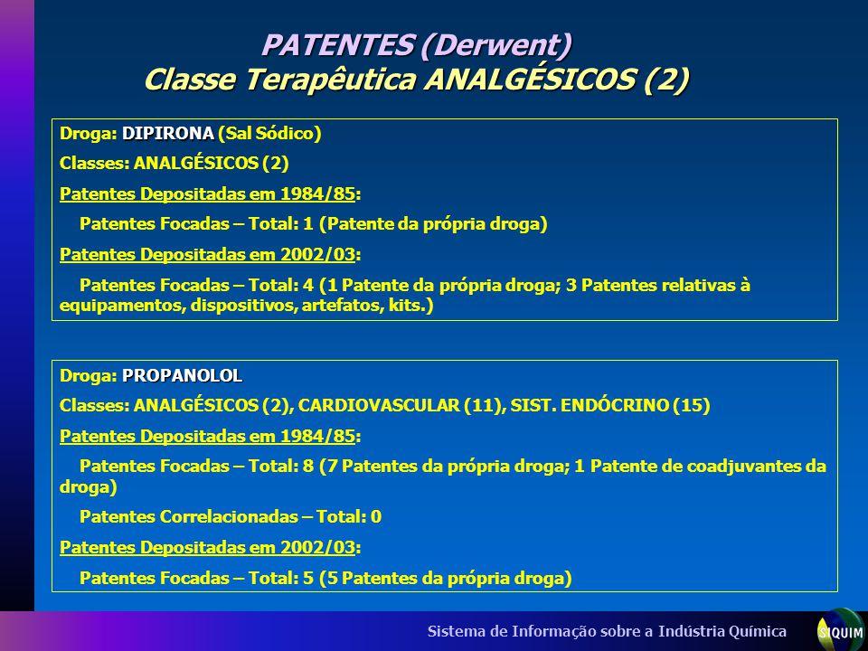 PATENTES (Derwent) Classe Terapêutica ANALGÉSICOS (2)