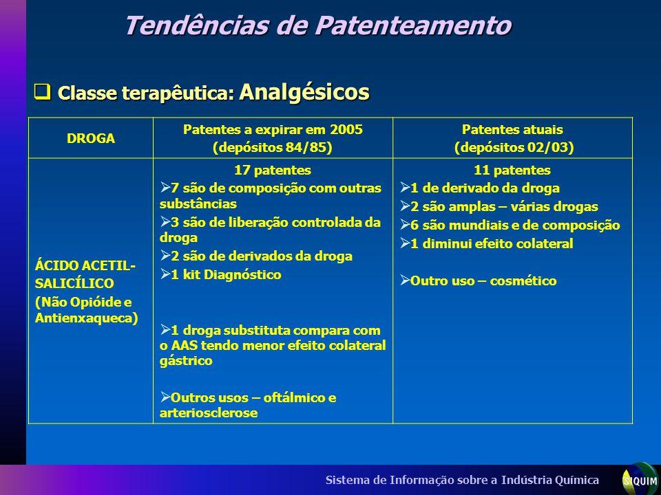 Tendências de Patenteamento