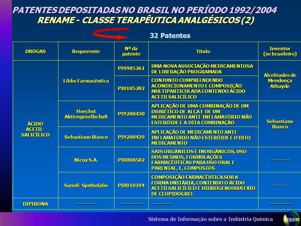 PATENTES DEPOSITADAS NO BRASIL NO PERÍODO 1992/2004 RENAME - CLASSE TERAPÊUTICA ANALGÉSICOS (2)