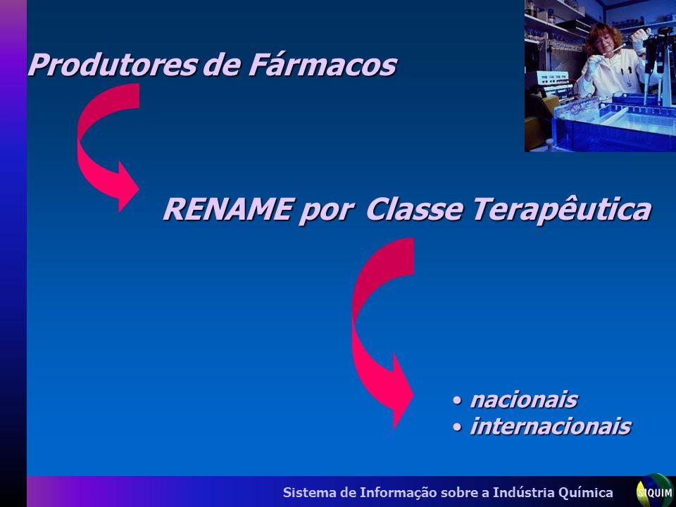 Produtores de Fármacos RENAME por Classe Terapêutica