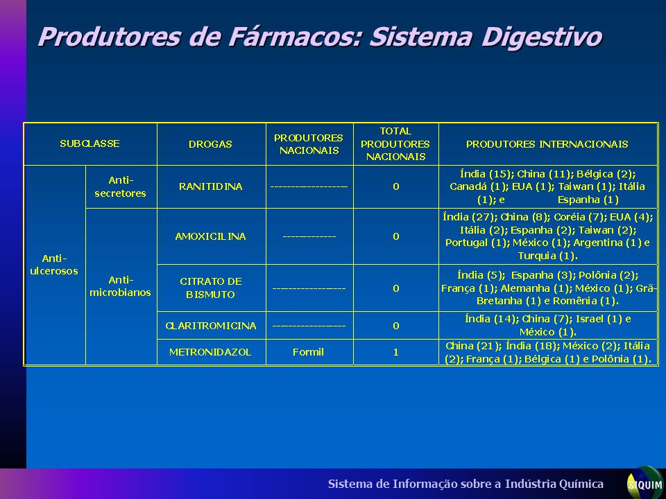 Produtores de Fármacos: Sistema Digestivo
