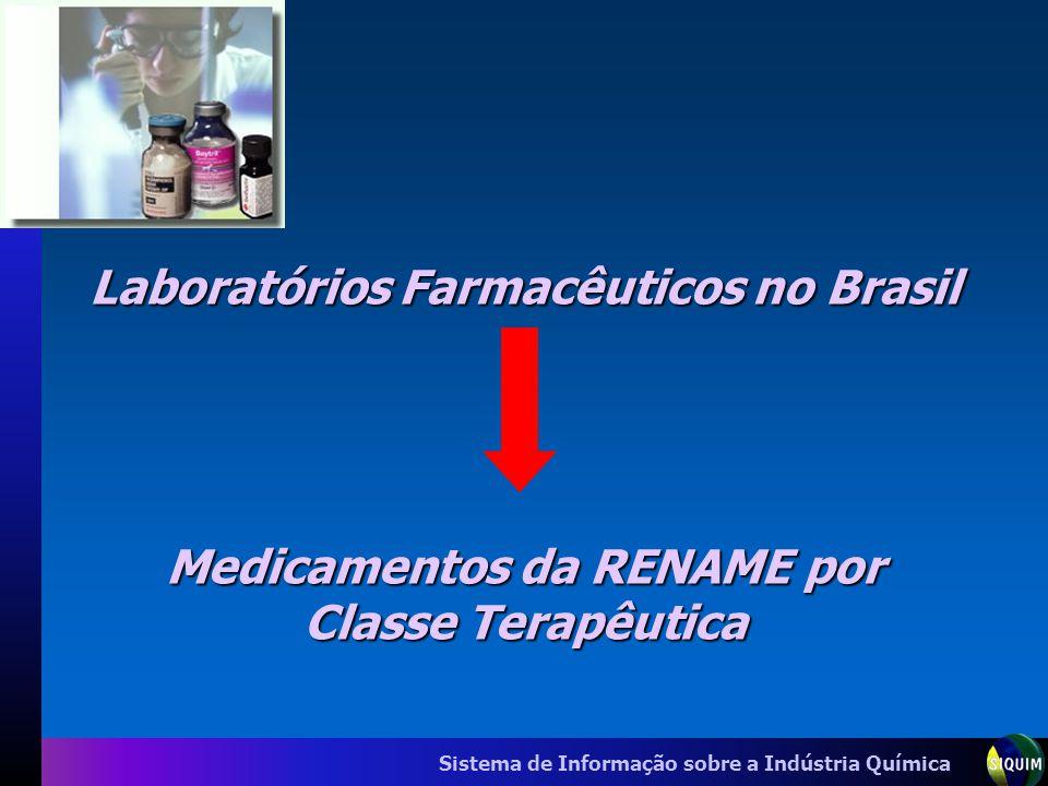 Laboratórios Farmacêuticos no Brasil Medicamentos da RENAME por Classe Terapêutica