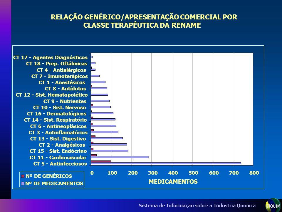 RELAÇÃO GENÉRICO/APRESENTAÇÃO COMERCIAL POR