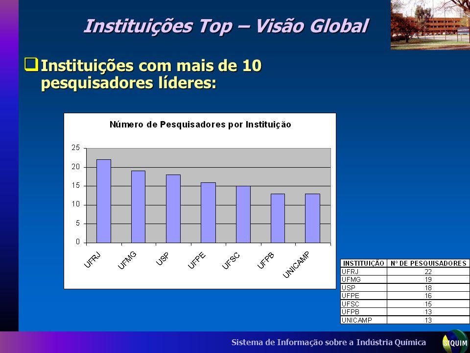 Instituições Top – Visão Global