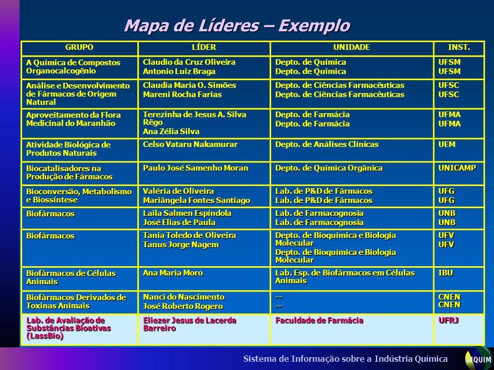 Mapa de Líderes – Exemplo