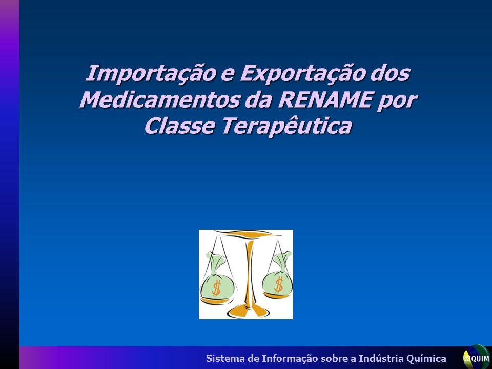 Importação e Exportação dos Medicamentos da RENAME por Classe Terapêutica