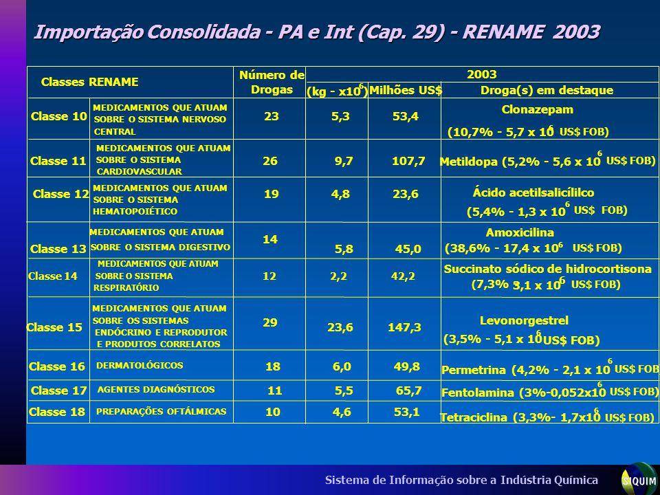 Importação Consolidada - PA e Int (Cap. 29) - RENAME 2003