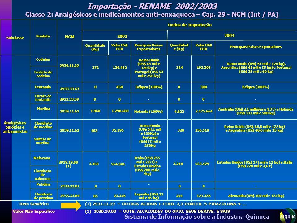Importação - RENAME 2002/2003 Classe 2: Analgésicos e medicamentos anti-enxaqueca – Cap. 29 - NCM (Int / PA)