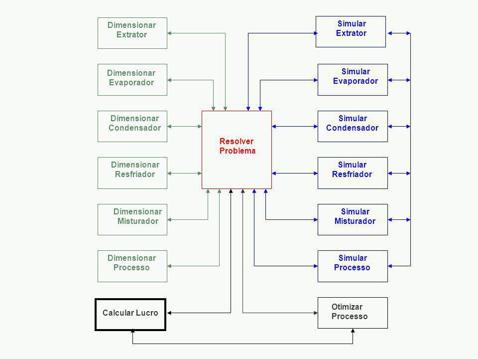 Resolver Problema Otimizar Processo. Dimensionar. Extrator. Evaporador. Condensador. Resfriador.