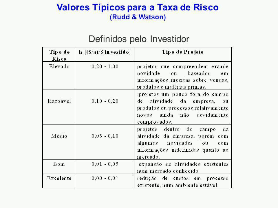 Valores Típicos para a Taxa de Risco (Rudd & Watson)