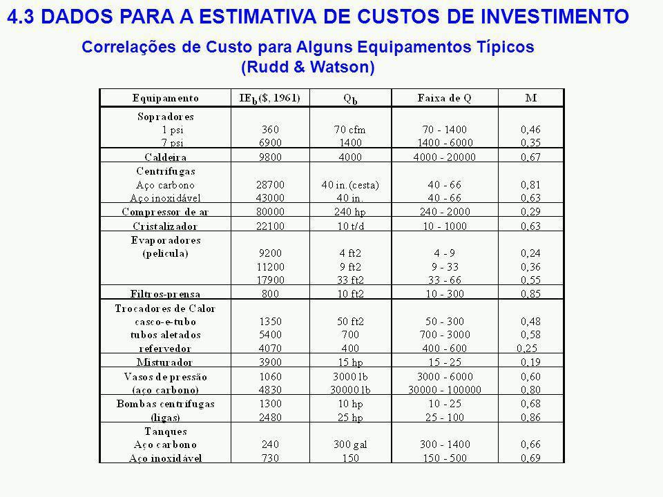Correlações de Custo para Alguns Equipamentos Típicos (Rudd & Watson)