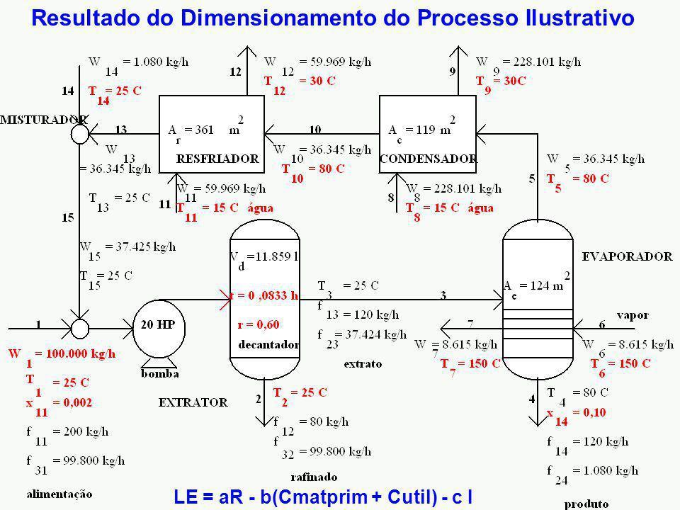Resultado do Dimensionamento do Processo Ilustrativo