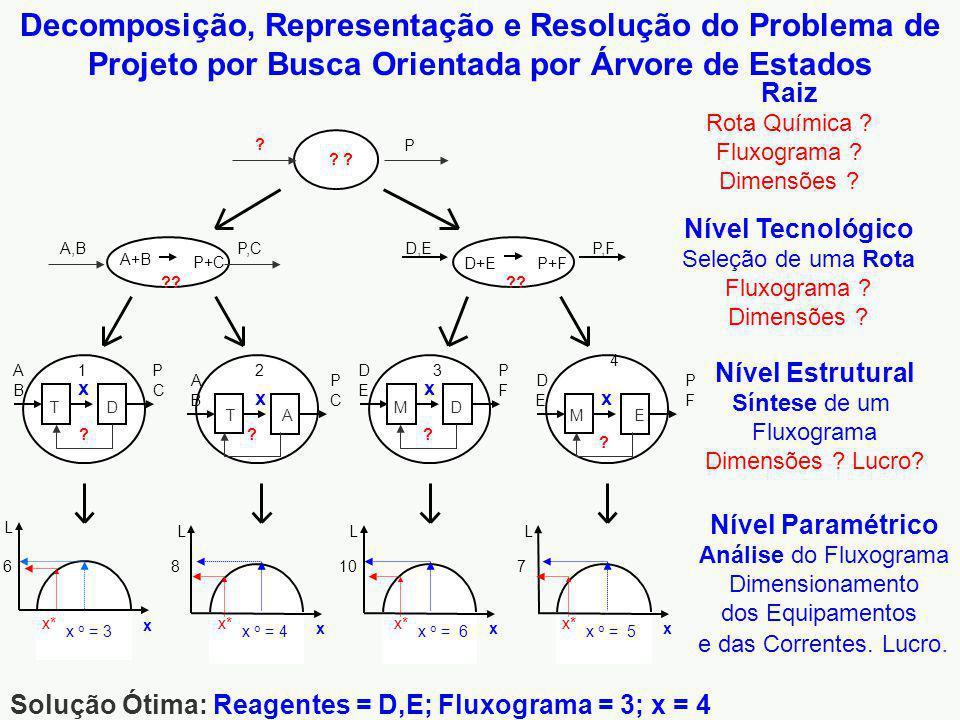 Decomposição, Representação e Resolução do Problema de Projeto por Busca Orientada por Árvore de Estados