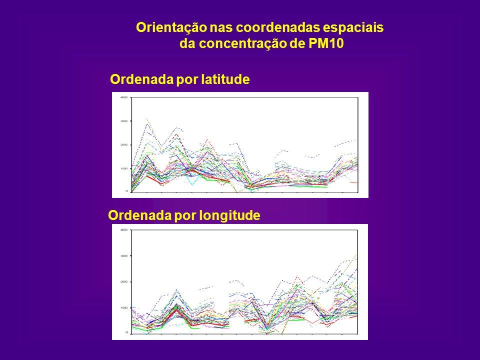 Orientação nas coordenadas espaciais da concentração de PM10