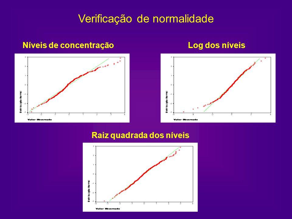 Níveis de concentração Raiz quadrada dos níveis