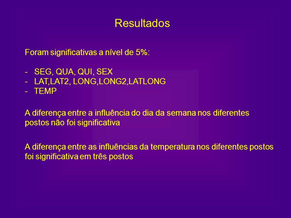 Resultados Foram significativas a nível de 5%: - SEG, QUA, QUI, SEX - LAT,LAT2, LONG,LONG2,LATLONG - TEMP.