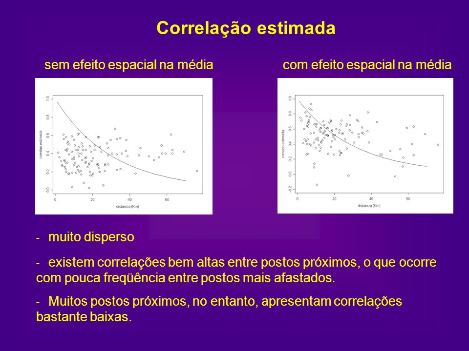Correlação estimada sem efeito espacial na média