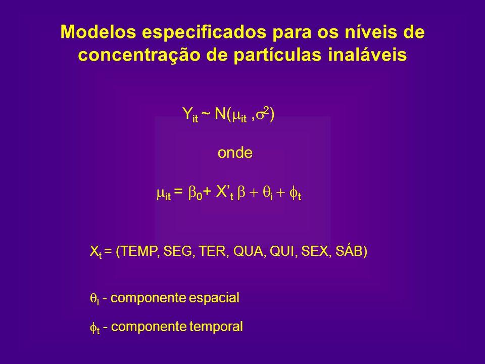 Yit ~ N(mit ,s2) onde mit = b0+ X't b + qi + ft