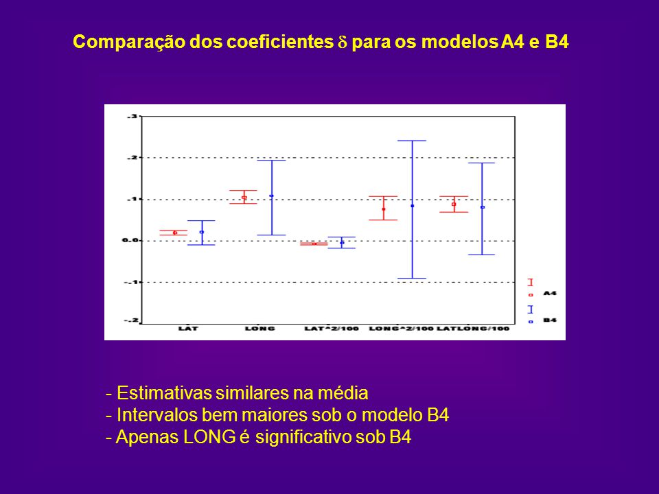 Comparação dos coeficientes d para os modelos A4 e B4