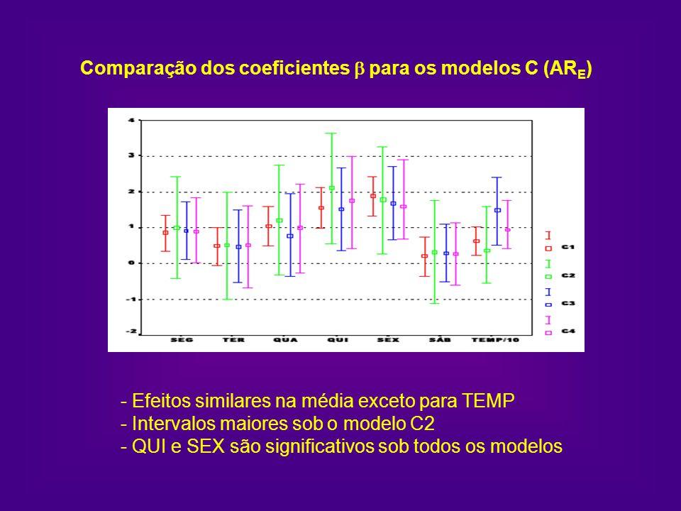 Comparação dos coeficientes b para os modelos C (ARE)