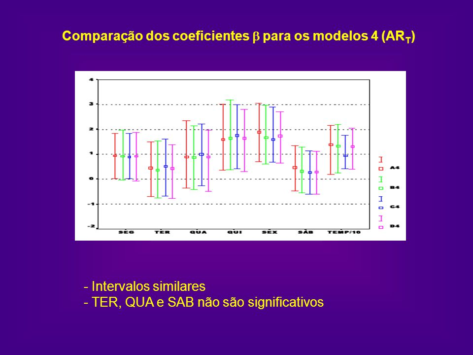 Comparação dos coeficientes b para os modelos 4 (ART)