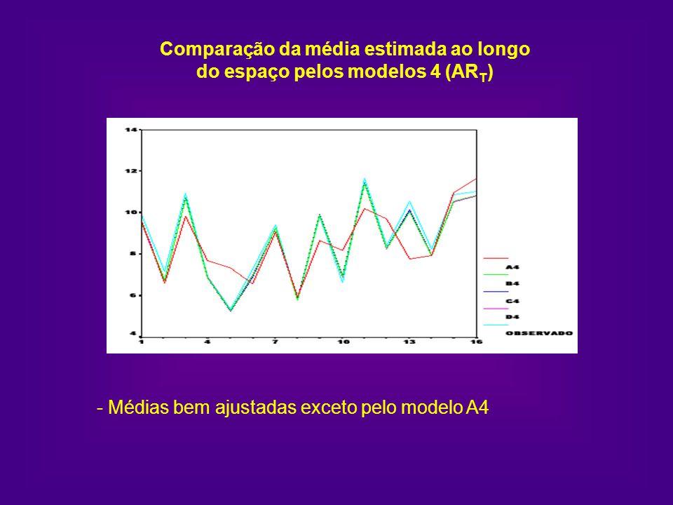 Comparação da média estimada ao longo do espaço pelos modelos 4 (ART)
