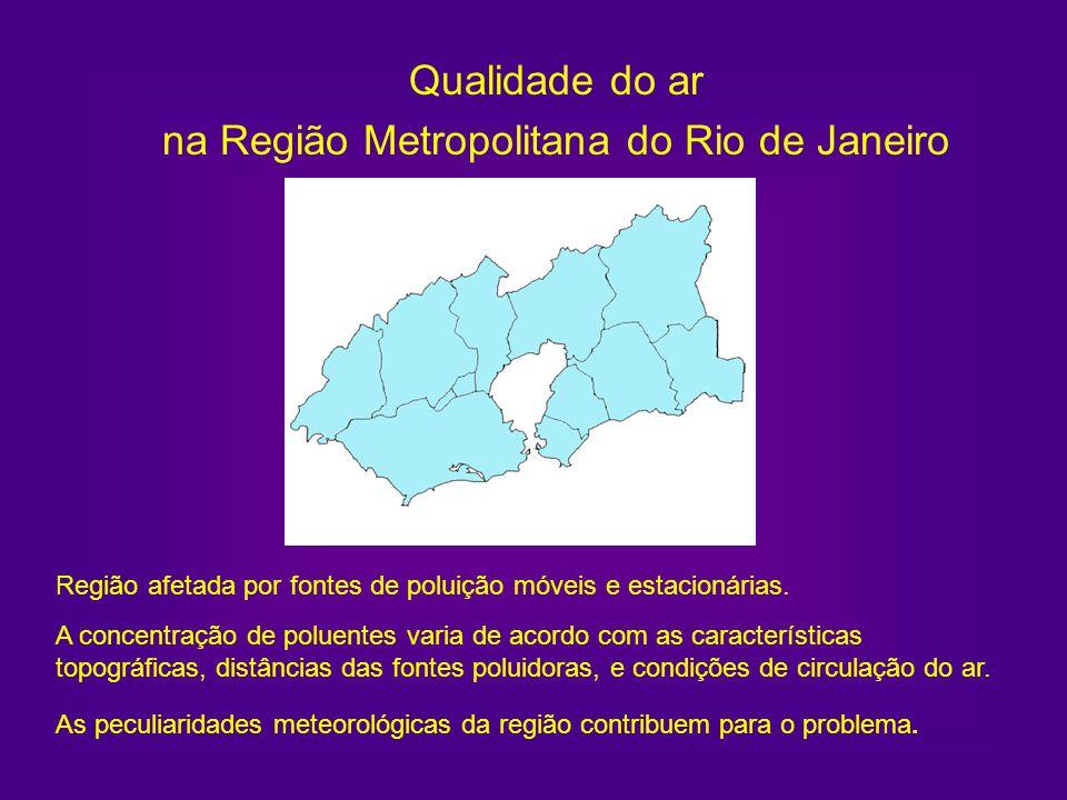 Qualidade do ar na Região Metropolitana do Rio de Janeiro