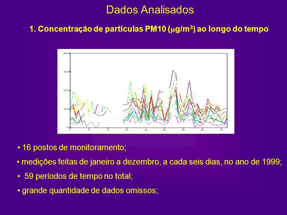 1. Concentração de partículas PM10 (g/m3) ao longo do tempo