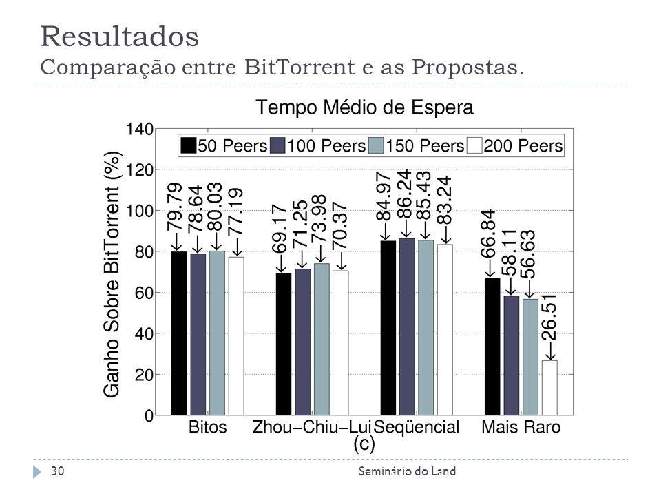 Resultados Comparação entre BitTorrent e as Propostas.
