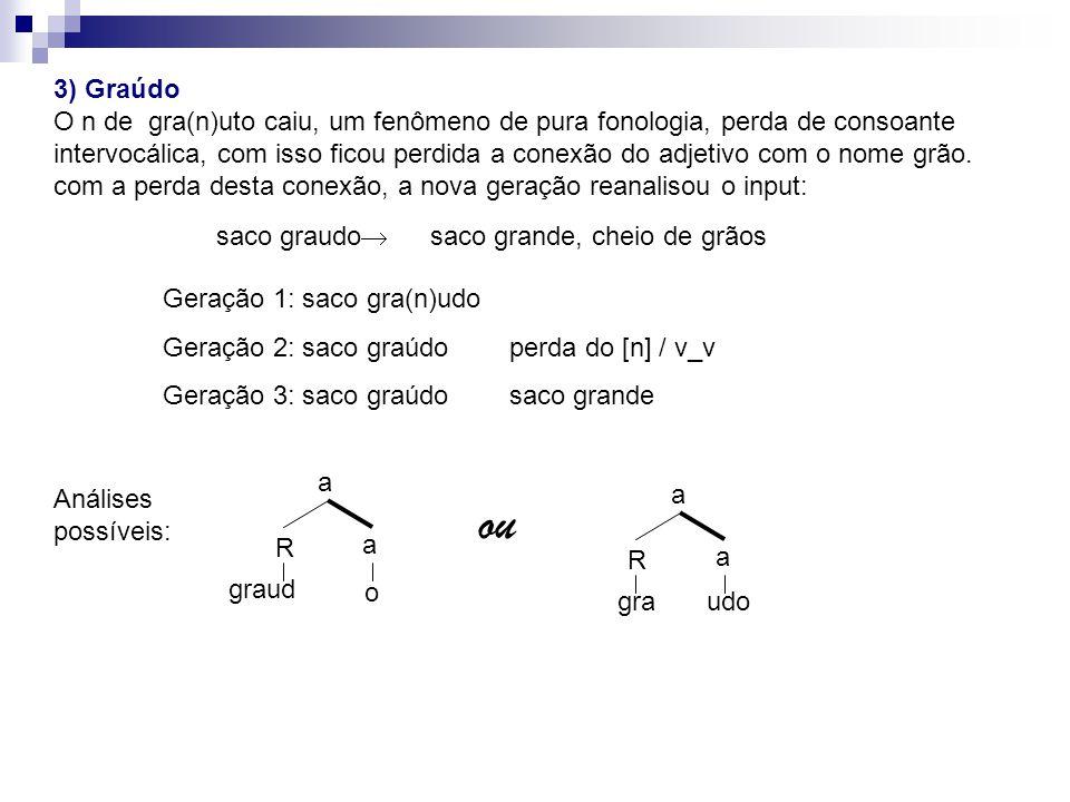 3) Graúdo O n de gra(n)uto caiu, um fenômeno de pura fonologia, perda de consoante.