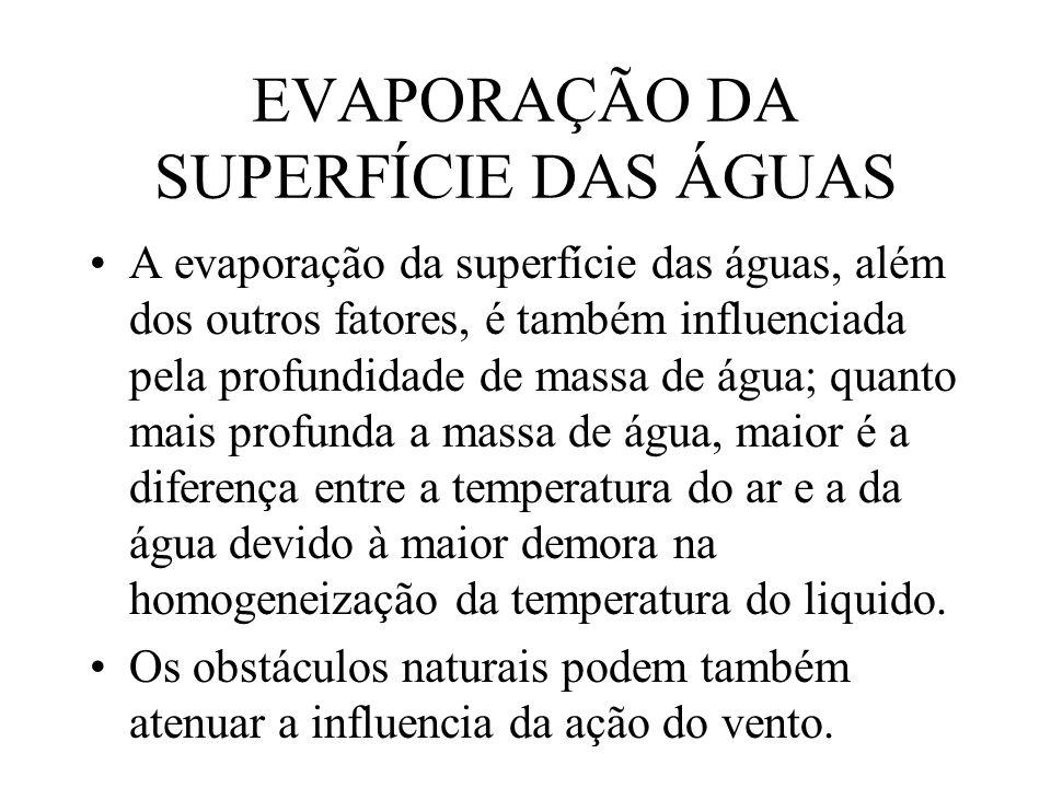 EVAPORAÇÃO DA SUPERFÍCIE DAS ÁGUAS