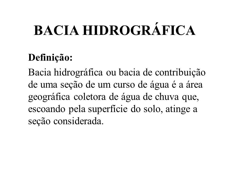 BACIA HIDROGRÁFICA Definição: