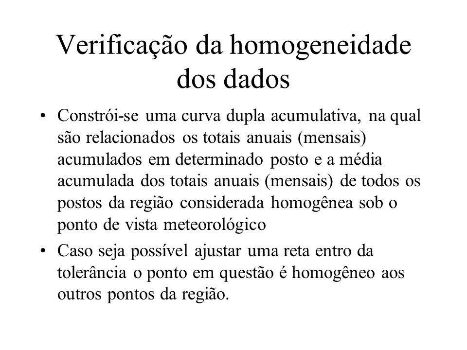 Verificação da homogeneidade dos dados