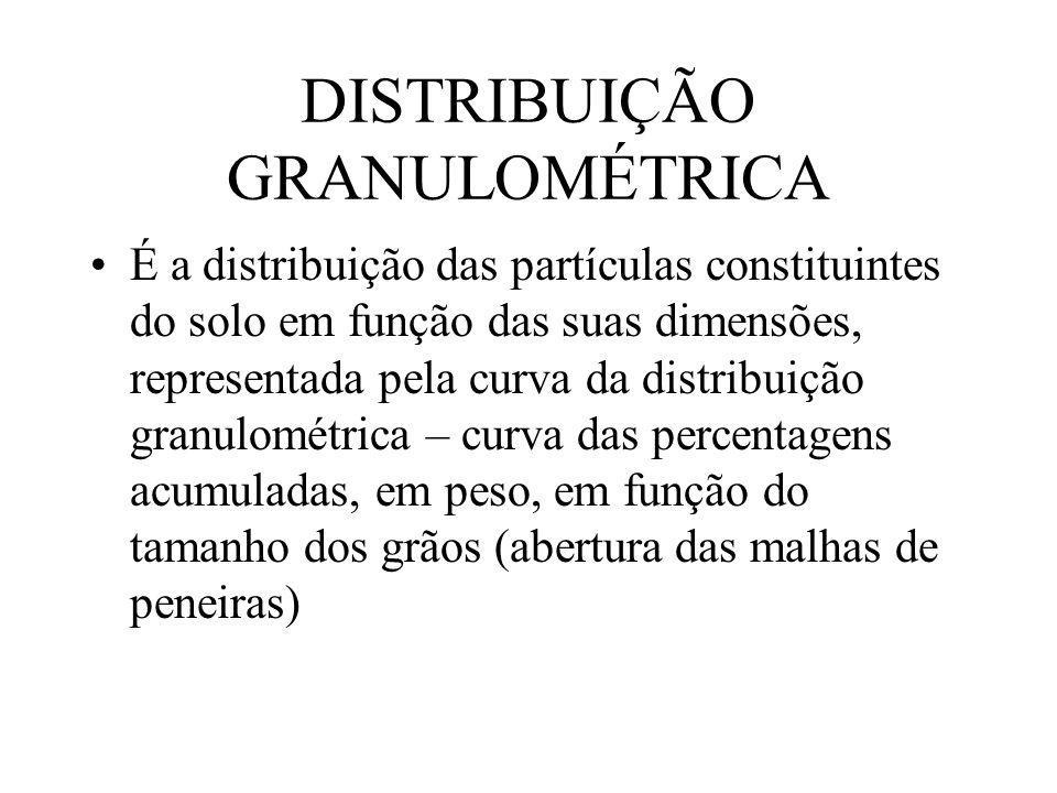 DISTRIBUIÇÃO GRANULOMÉTRICA