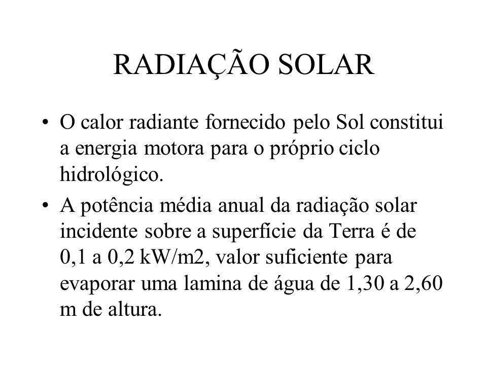 RADIAÇÃO SOLAR O calor radiante fornecido pelo Sol constitui a energia motora para o próprio ciclo hidrológico.