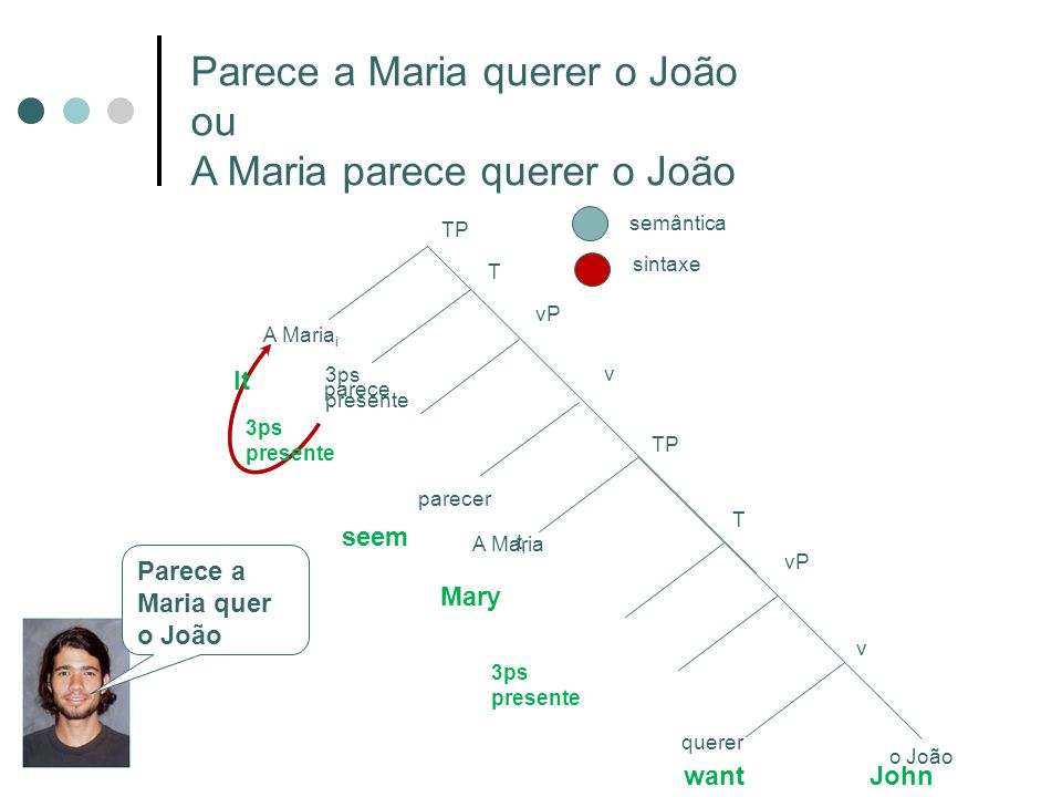 Parece a Maria querer o João ou A Maria parece querer o João