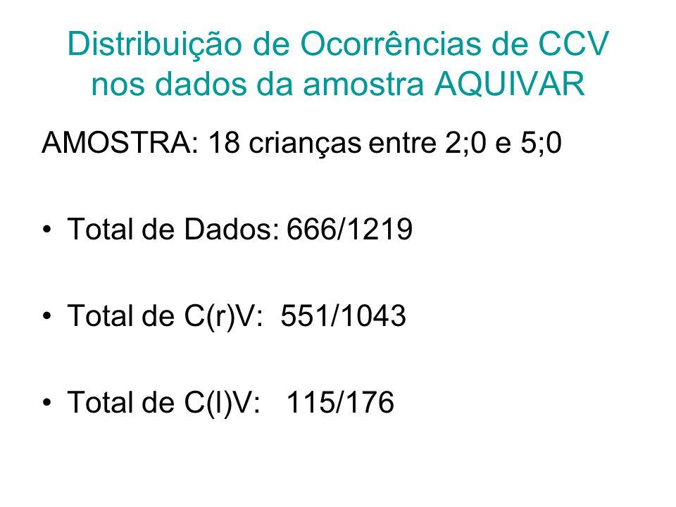 Distribuição de Ocorrências de CCV nos dados da amostra AQUIVAR