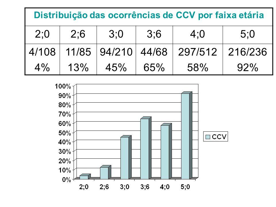 Distribuição das ocorrências de CCV por faixa etária