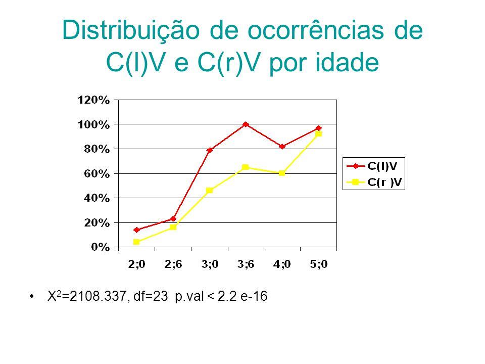 Distribuição de ocorrências de C(l)V e C(r)V por idade