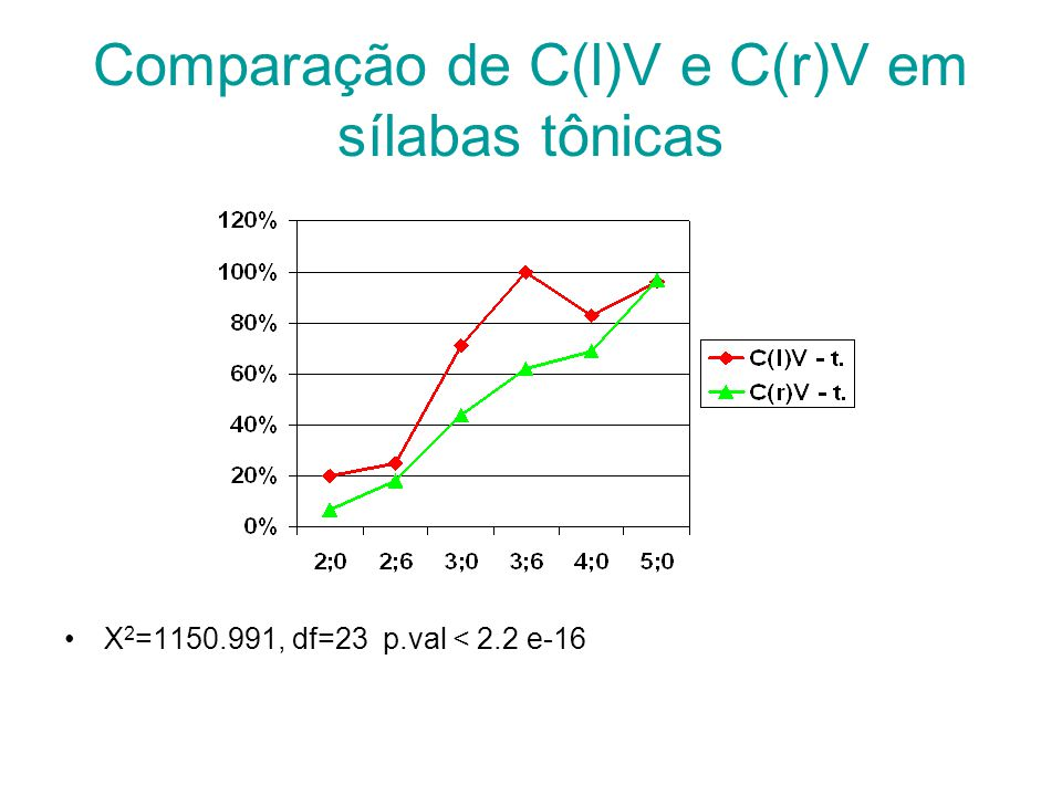 Comparação de C(l)V e C(r)V em sílabas tônicas