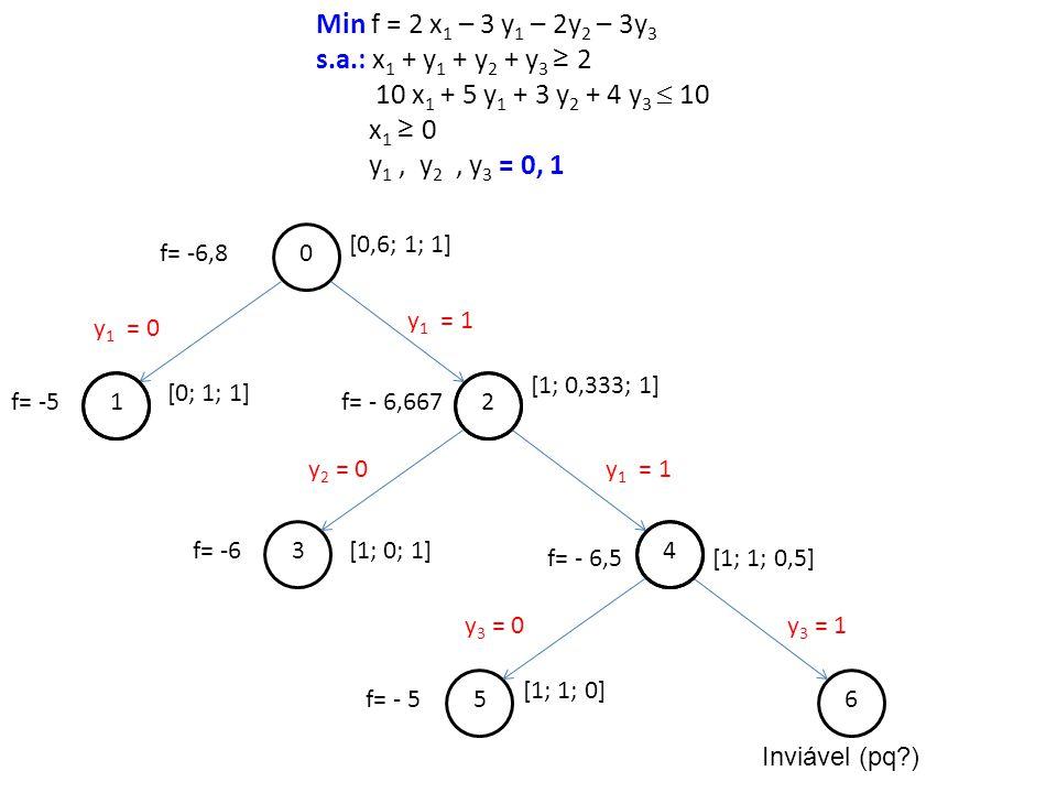 Min f = 2 x1 – 3 y1 – 2y2 – 3y3 s.a.: x1 + y1 + y2 + y3 ≥ 2