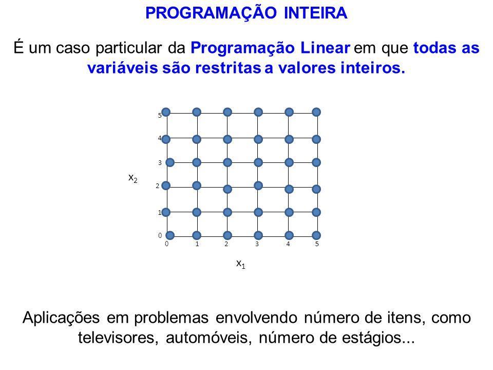 PROGRAMAÇÃO INTEIRA É um caso particular da Programação Linear em que todas as variáveis são restritas a valores inteiros.