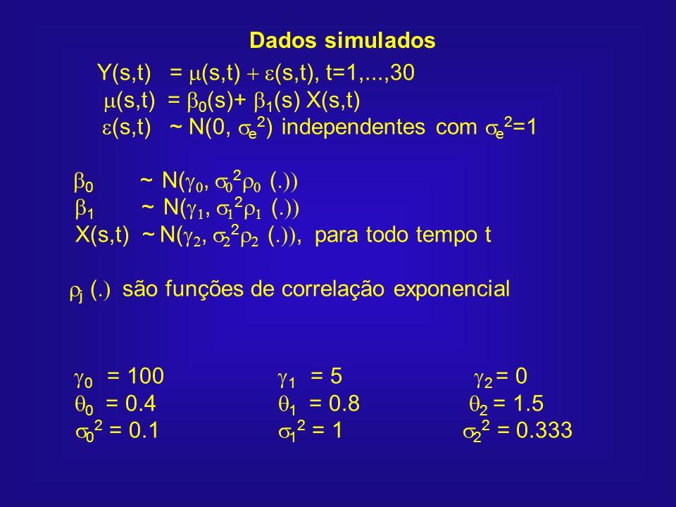 Dados simulados Y(s,t) = m(s,t) + e(s,t), t=1,...,30 m(s,t) = b0(s)+ b1(s) X(s,t) e(s,t) ~ N(0, e2) independentes com e2=1.